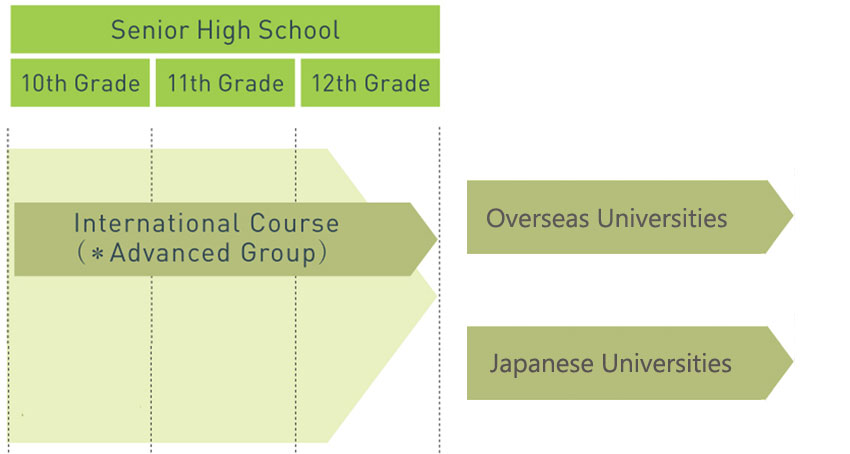 internationalcourse